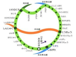 La línea Yamanote